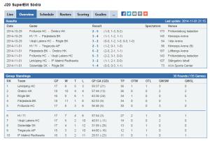 J20 Super Elit Södrass tabell som den ser ut i skrivande stund. (stats.swehockey.se)