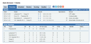 Damernas Division 1 Västra, som tabellen ser ut i skrivande stund. Skön läsning, eller hur? (stats.swehockey.se)