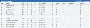 Tabellen för J20 SuperElit Södra kl 15.00 23/11  - stats.swehockey.se