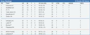 Tajt och spännande tabell... Stats.swehockey.se