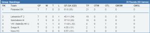 En tajt topp i tabellen, och två lindrigt sagt viktiga matcher i helgen! (stats.swehockey.se)