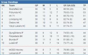 Tabellen 13/12 2014 efter 30 matcher (stats.swehockey.se)