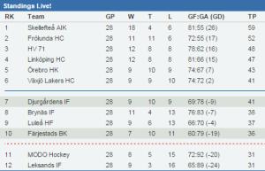 SHL-tabellen efter 28 omgångar. Tajt och svårförutsägbar, där minsta svacka kan bli kostsam! Källa: stats.svehockey.se
