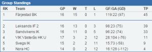 Division 1 Västras tabell med fyra omgångar kvar. Stats.swehockey.se
