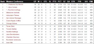 Tabellen för AHLs västra konferens, där Nyggas Hamilton Bulldogs ingår.