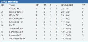 Ställningen i Topp Tio-tabellen 19/1, efter fyra/fem omgångar av tjugo. (stats.swehockey,se)