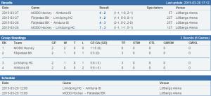Läget inför U16-kvartsfinalseriespelets sista dag i Karlstad! Tajt tabell!  (stats.swehockey.se)