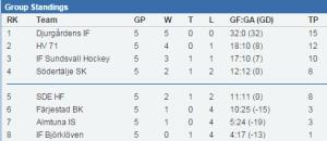 Tabellen efter fem omgångar  (stats.swehockey.se)
