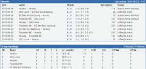 Resultat och tabell i U20 Super Challenge 2015 (Källa: stats.swehockey.se)