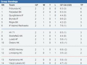 Färjestad delad etta efter två spelade matcher. Identiska siffror mot Frölunda!