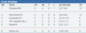 Efter helgens omgång toppar Färjestad en haltande tabell.