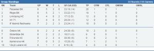 Trevlig läsning - Färjestad toppar tabellen i J20 SuperElit Södra efter åtta spelade matcher!